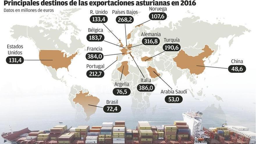 Las empresas que exportan de forma regular crecen el 26%