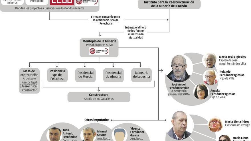 """Anticorrupción cree que los investigados en la """"operación Hulla"""" ocultan más dinero"""