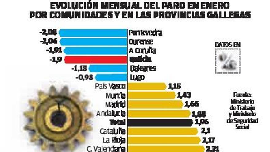 El descenso del paro en la comarca de A Coruña supera las 500 personas