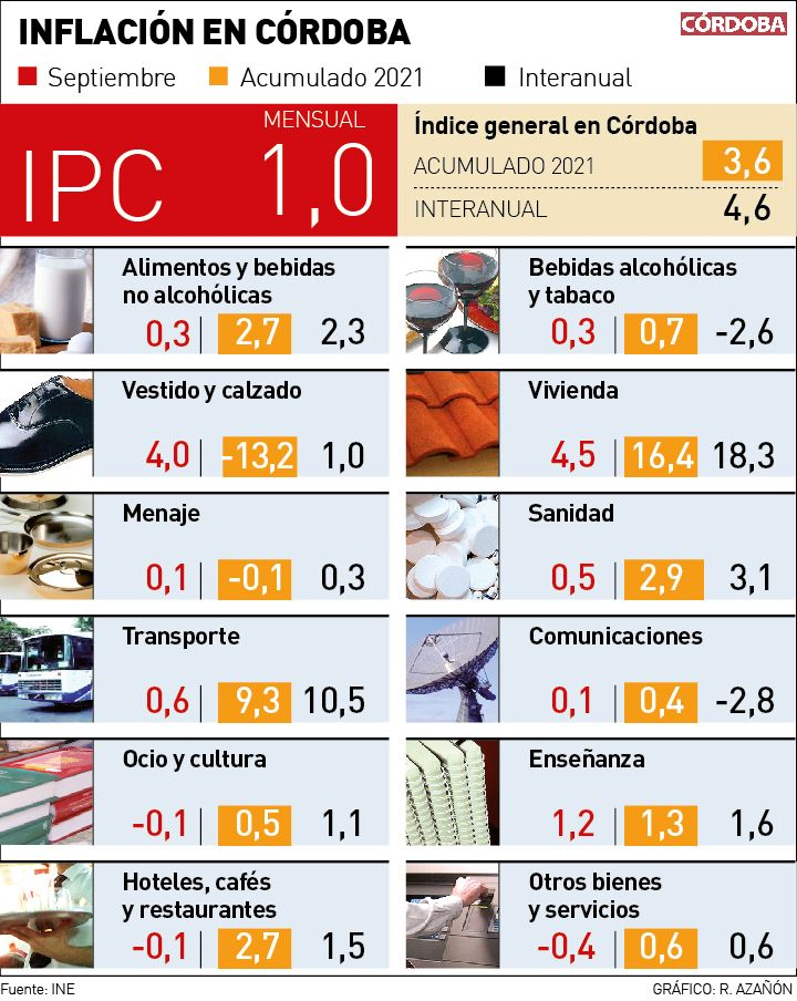 Gráfico del IPC  en Córdoba en el mes de septiembre.