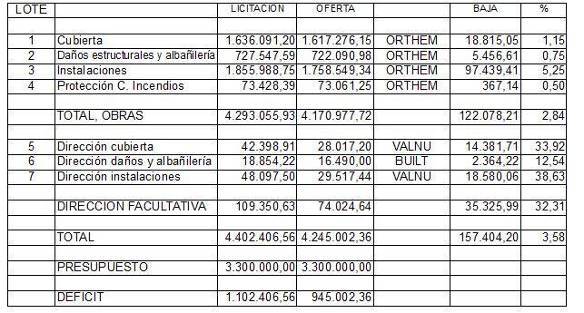 Cuadro elaborado por Sueña Torrevieja en el que se observan las ofertas económicas de las las plicas presentadas y su déficit con respecto a lo presupuestado