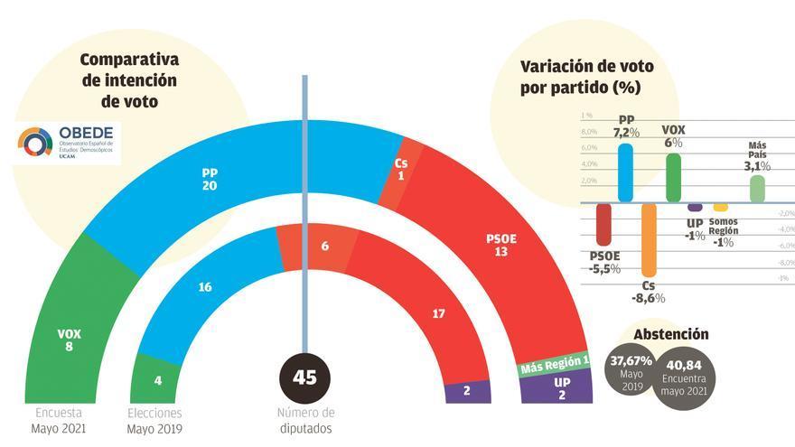 La derecha arrasa en la Región tras la moción de censura  y las elecciones madrileñas