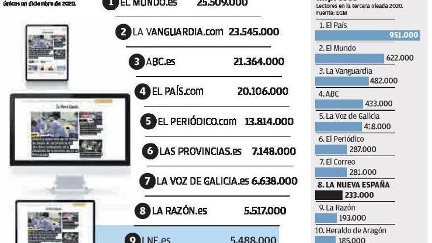 LA NUEVA ESPAÑA, líder indiscutible de la prensa asturiana en papel y web