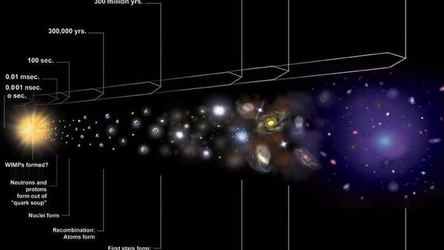 ¿Qué pasó con la primera materia después del Big Bang?