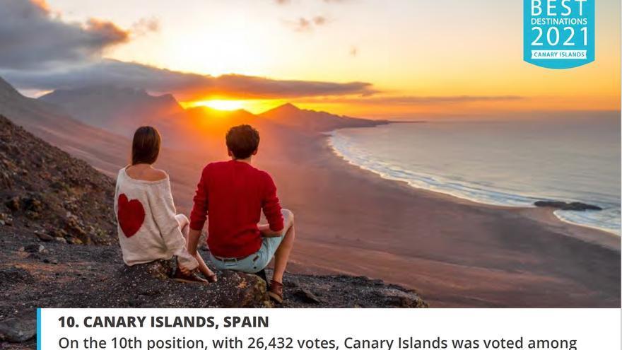 Canarias es el décimo destino europeo más deseado para viajar