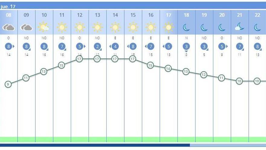 El tiempo en València ciudad hoy, 17 de diciembre, según la previsión de la Aemet.