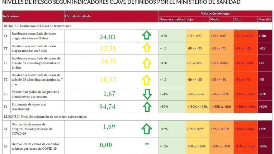 Los indicadores de riesgo del coronavirus se deterioran en Zamora