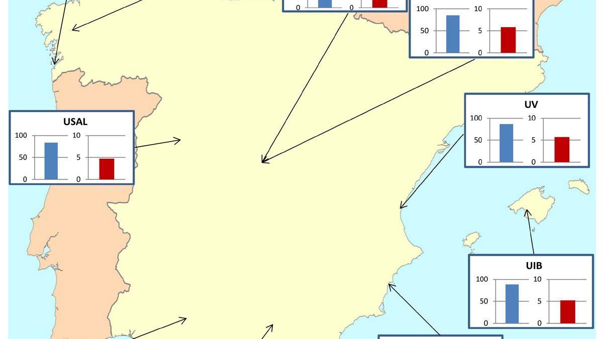 Gráfica con el nivel de aceptación (azul) y conocimiento (rojo) de la Teoría de la Evolución en universidades españolas