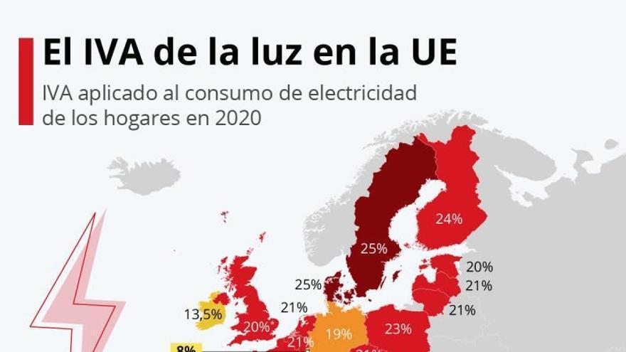 La factura de la luz bajará un 10 % de media con la reducción en los impuestos