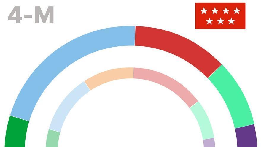 Los 3 resultados posibles de las elecciones en Madrid
