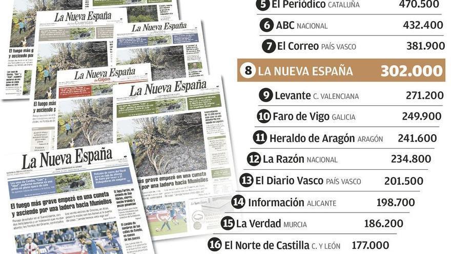 LA NUEVA ESPAÑA, con 302.000 lectores, uno de los dos grandes diarios que ganan audiencia