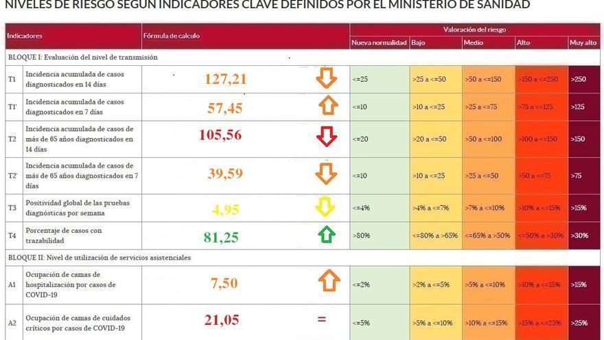 Baja la incidencia del coronavirus en Zamora, aunque aún no se consolida la tendencia