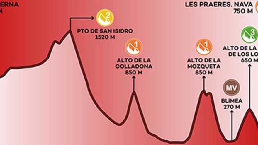 Recorrido y perfil de la etapa 14 de la Vuelta a España