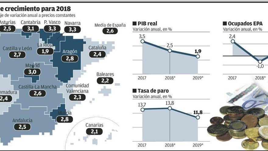La economía regional pierde empuje por la industria y la contención del gasto público