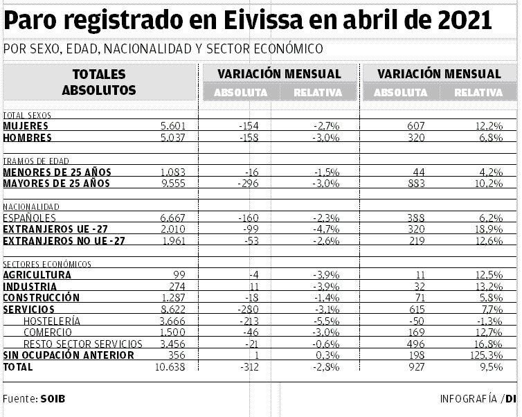 Paro registrado en Ibiza en abril de 2021.