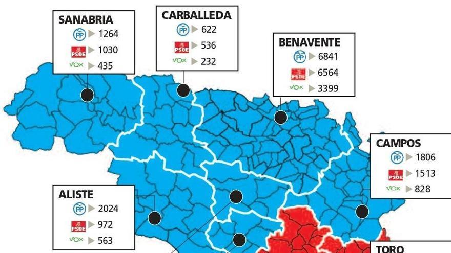 El PP gana en 8 comarcas de Zamora y el PSOE en Pan, Vino, Toro y La Guareña