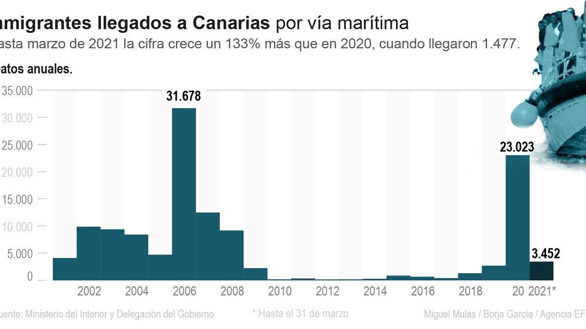 La llegada de migrantes a Canarias acelera de nuevo y regresa a tasas de 2020