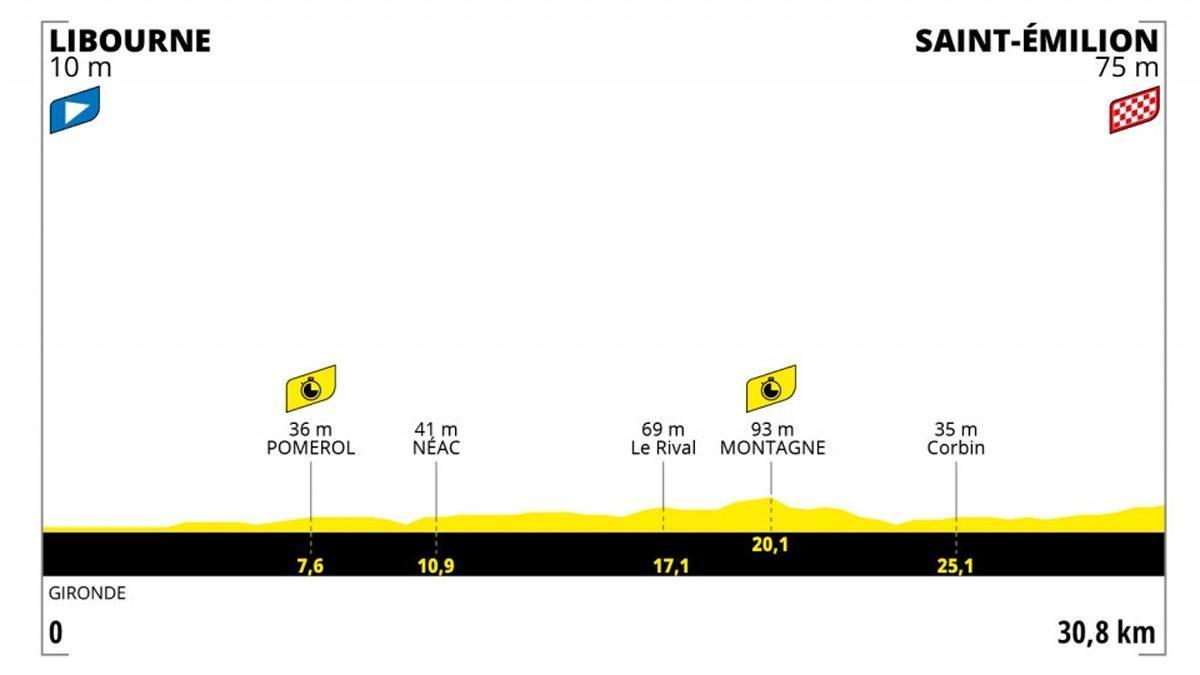 Perfil de la 20ª etapa del tour de Francia.
