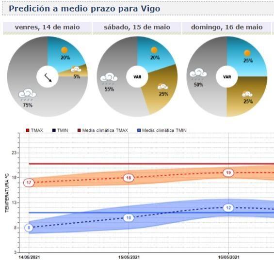 Predicción meteorológica de Meteogalicia para el próximo fin de semana