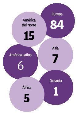 Los Nobel de literatura por continentes
