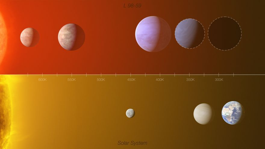 Varios planetas que están fuera del Sistema Solar podrían albergar vida
