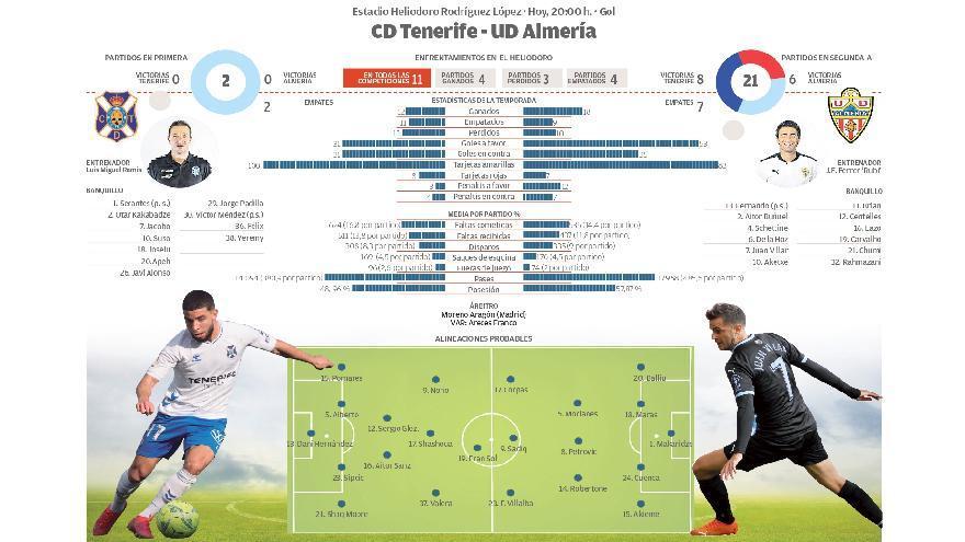 Directo: CD Tenerife - UD Almería