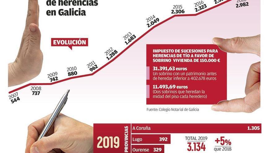 Galicia pulveriza el récord de renuncias a herencias con más de 13.000 en cinco años