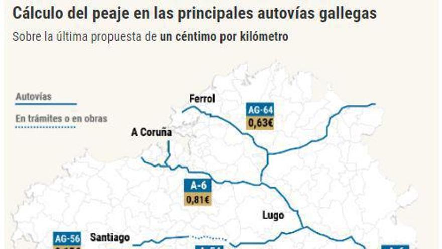 """El Gobierno promete una tasa """"justa"""" para las autovías y en """"unos meses"""" presentará su plan"""