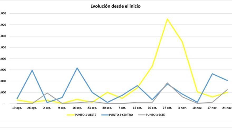 El último análisis de COVID en aguas residuales de Benavente refleja un leve crecimiento