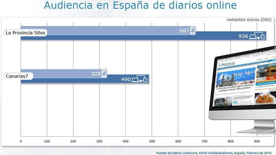 Laprovincia.es afianza su liderazgo en la prensa digital canaria