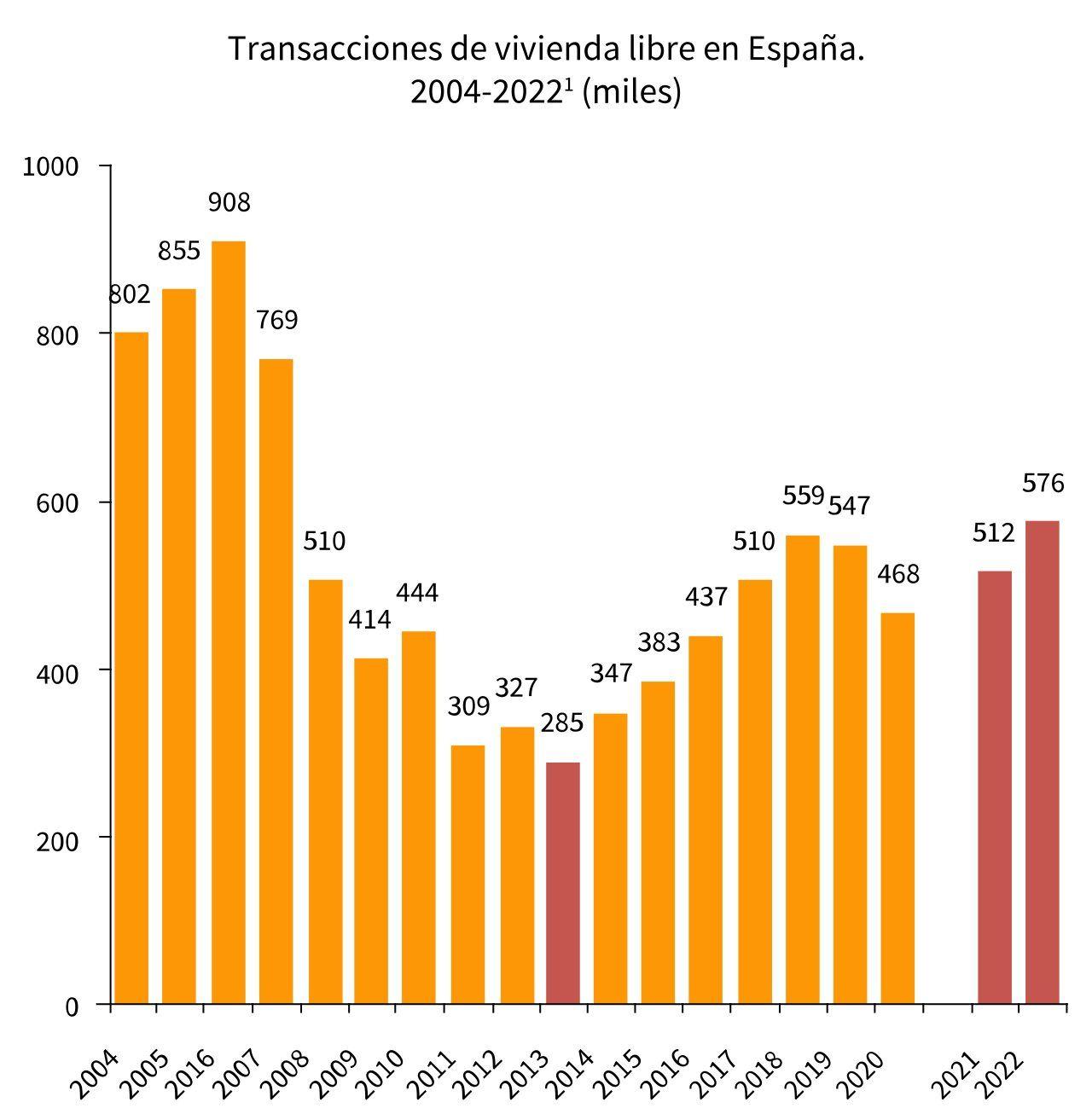 Previsiones de Anticipa en base a los datos del Ministerio de Fomento, Transporte y Agenda Urbana.