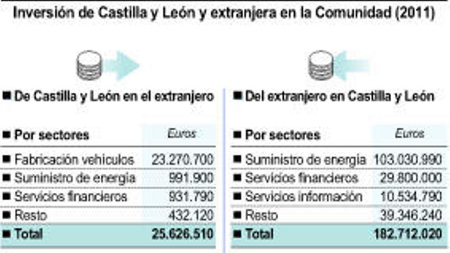 La inversión extranjera en Castilla y León bate récord