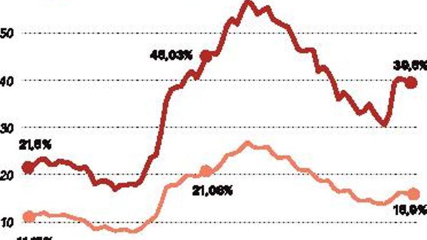 Las reformas laborales continúan vigentes