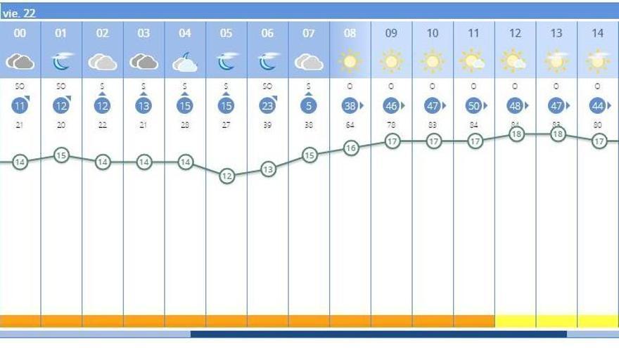 El tiempo en València ciudad para mañana viernes, 22 de enero, según la Aemet.