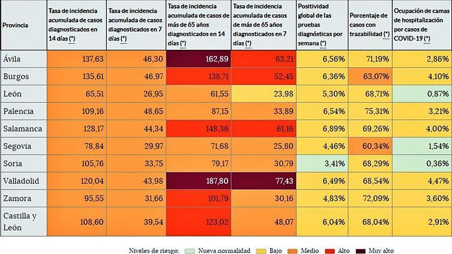 La incidencia del COVID en Zamora cae a niveles históricos