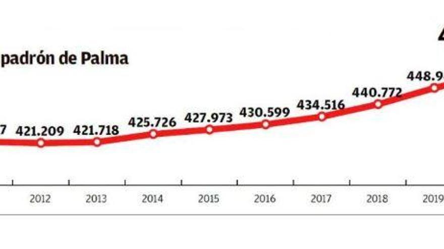 Palma de Mallorca knackt die 450.000-Einwohner-Marke