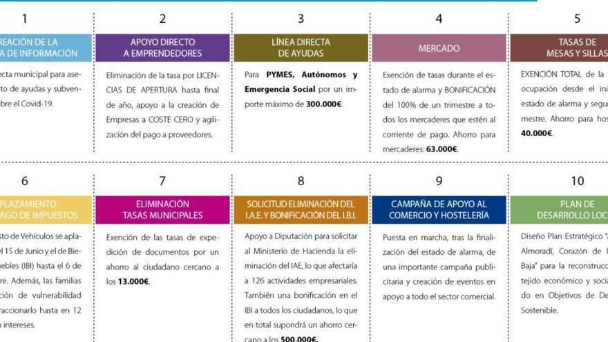 Almoradí anuncia bonificación de tasas y un plan para paliar el impacto de la crisis sanitaria