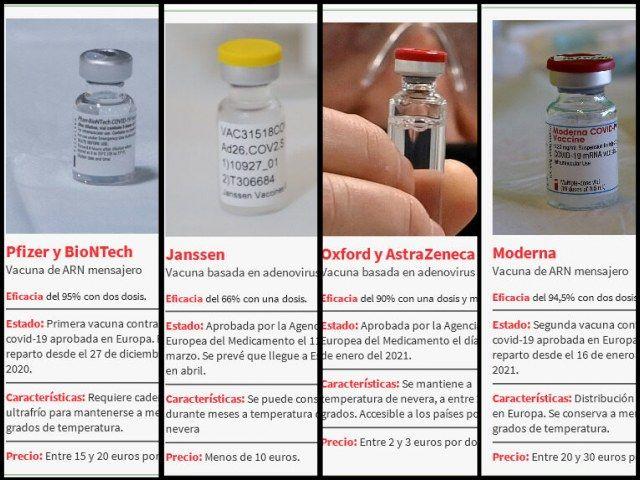 ¿Qué vacunas contra la covid  se ponen  en España?