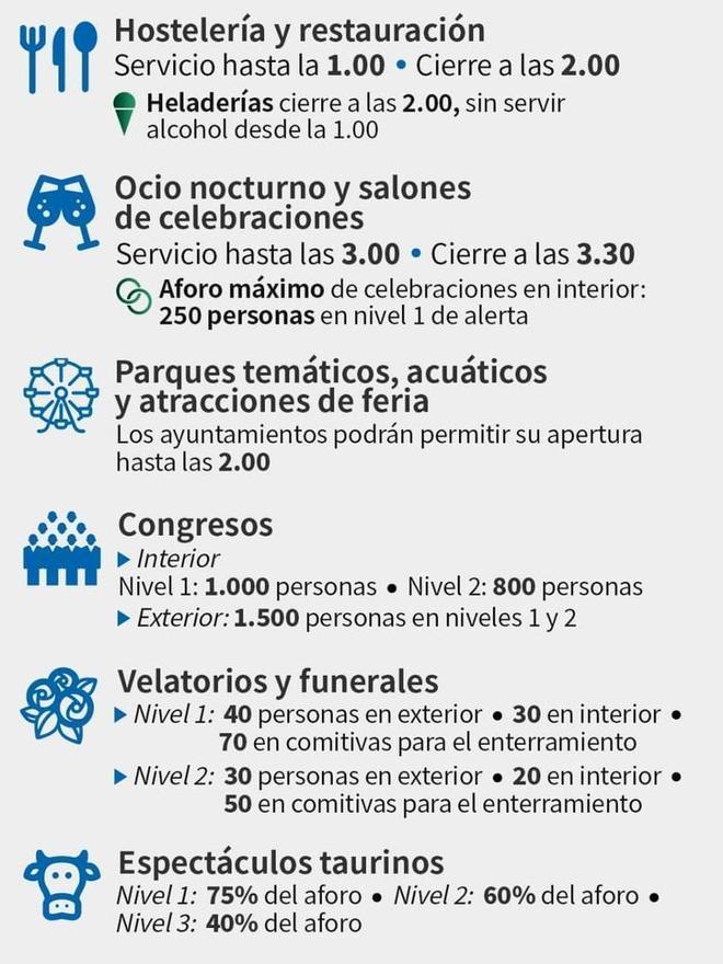 Medidas anticovid en Andalucía de inicios de septiembre.