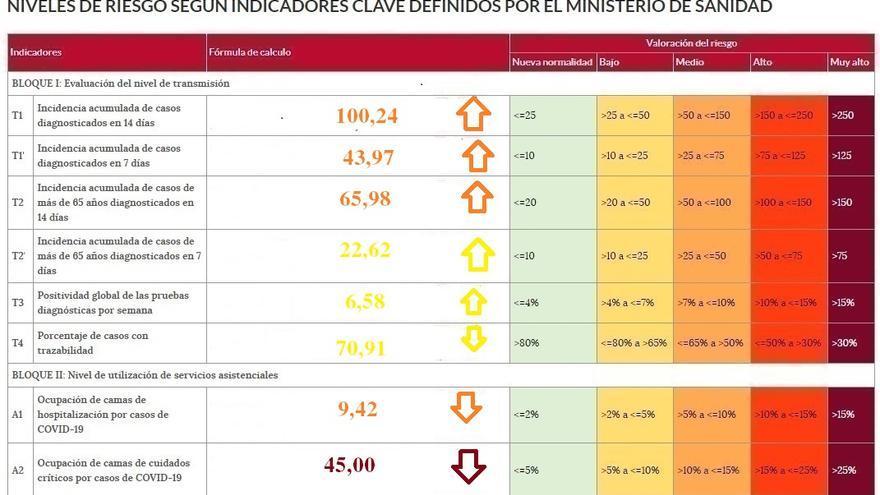 Repunta el riesgo de contagios de coronavirus en Zamora
