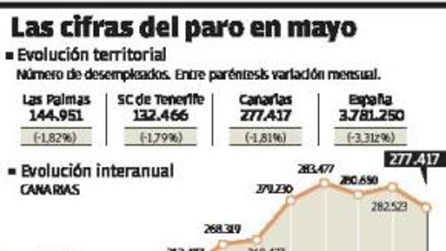 Canarias queda relegada del 'efecto champán' del fin del estado de alarma