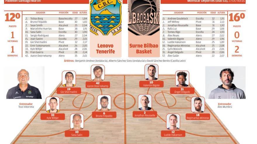 Directo: Lenovo Tenerife - Surne Bilbao Basket