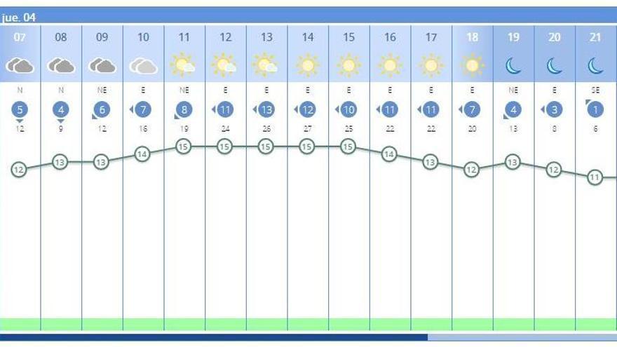 El tiempo en València ciudad hoy, jueves 4 de enero, según la Aemet, anuncia nubes a primera hora y luego sol.