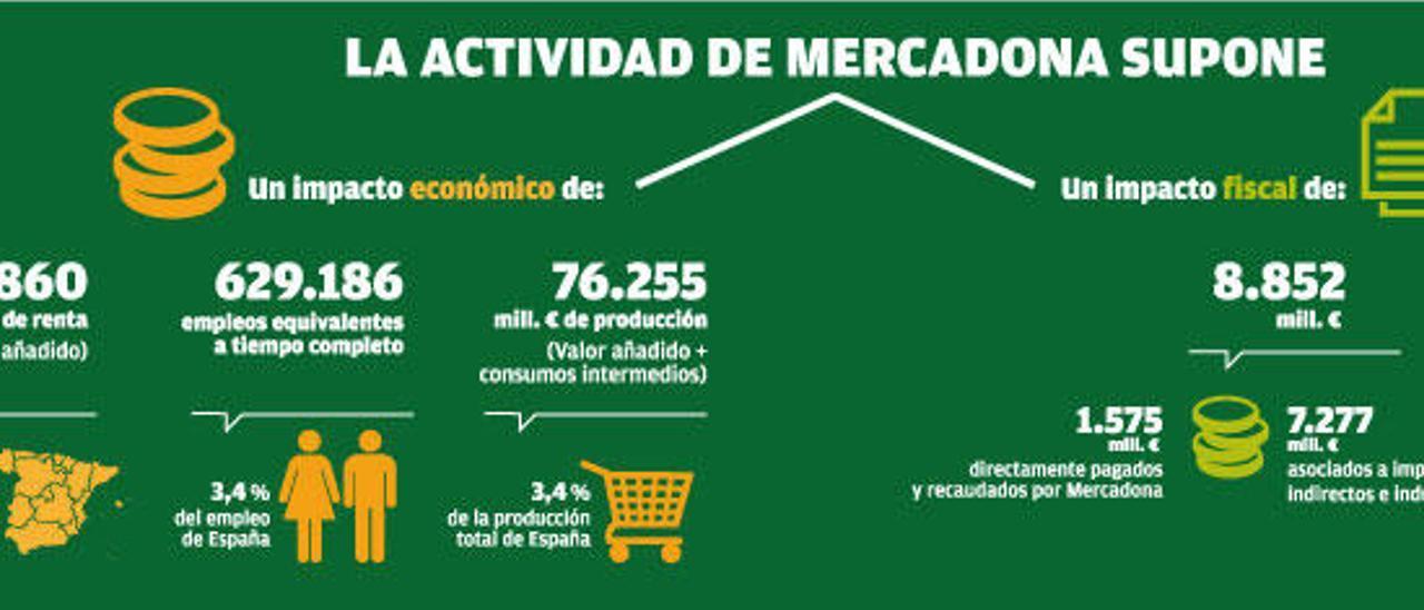 La cadena produce 5 euros en la economía por cada uno que genera