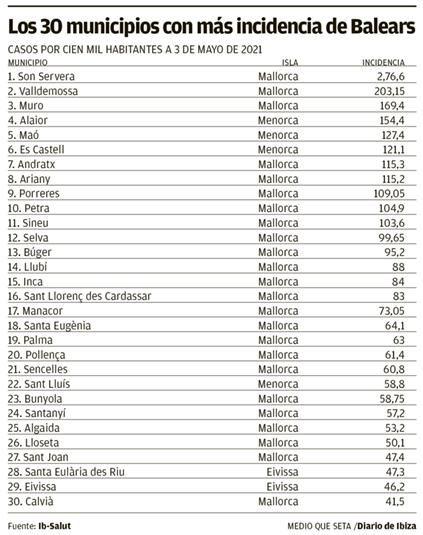 Municipios con más incidencia de Balears