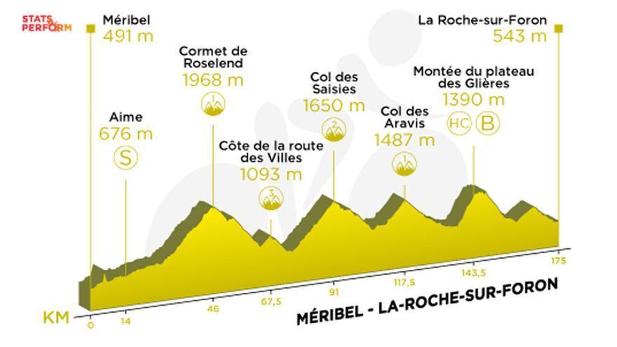 Tour de Francia: Recorrido y perfil de la etapa 18