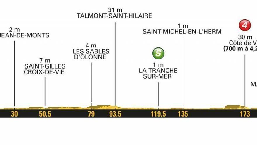 Todas las etapa del Tour de Francia 2018