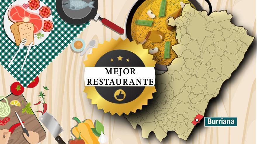 ENCUESTA   Ya puedes votar para elegir al mejor restaurante de Burriana