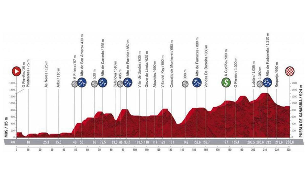 Perfil de la etapa de hoy de la Vuelta a España 2020: Mos - Puebla de Sanabria.