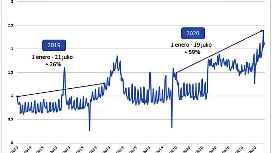 El tráfico de la banda ancha de móvil aumenta un 59% en Zamora este año